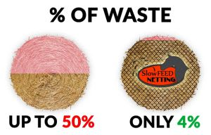 percentage of waste with out slow feed net vs with
